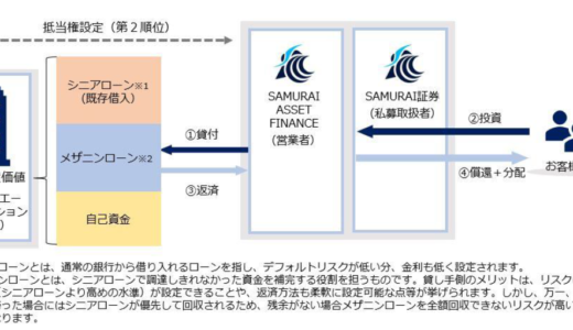 SAMURAIクラウドファンディングのSAF不動産担保メザニンローンファンド2号に応募しました